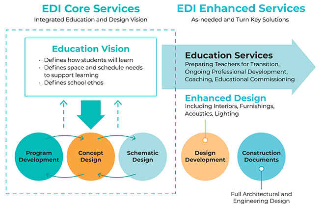Architecture and Educational Space Planning Services | EDI